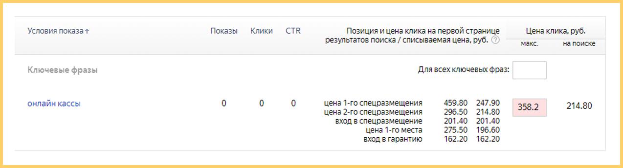 Рекомендованная цена клика в Яндекс.Директе по высокочастотному запросу