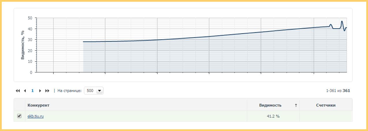 Видимость агрегатора TIU по ряду запросов B2B-тематики растет