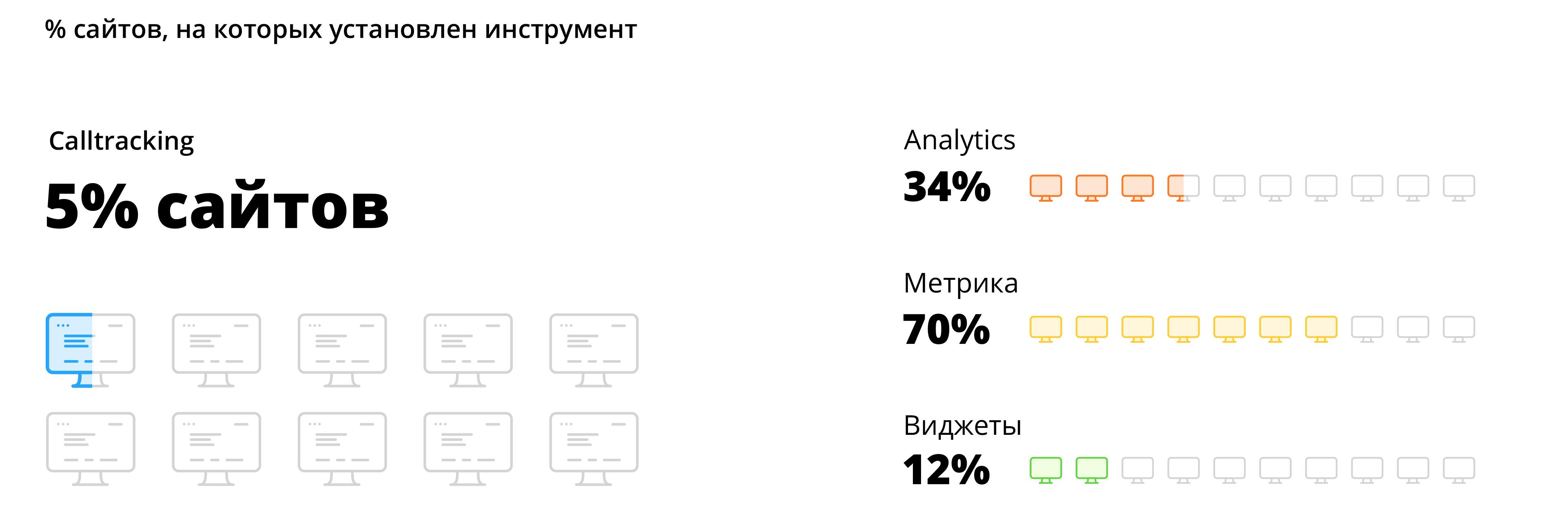 Инструменты маркетинга на сайтах бухгалтерских фирм