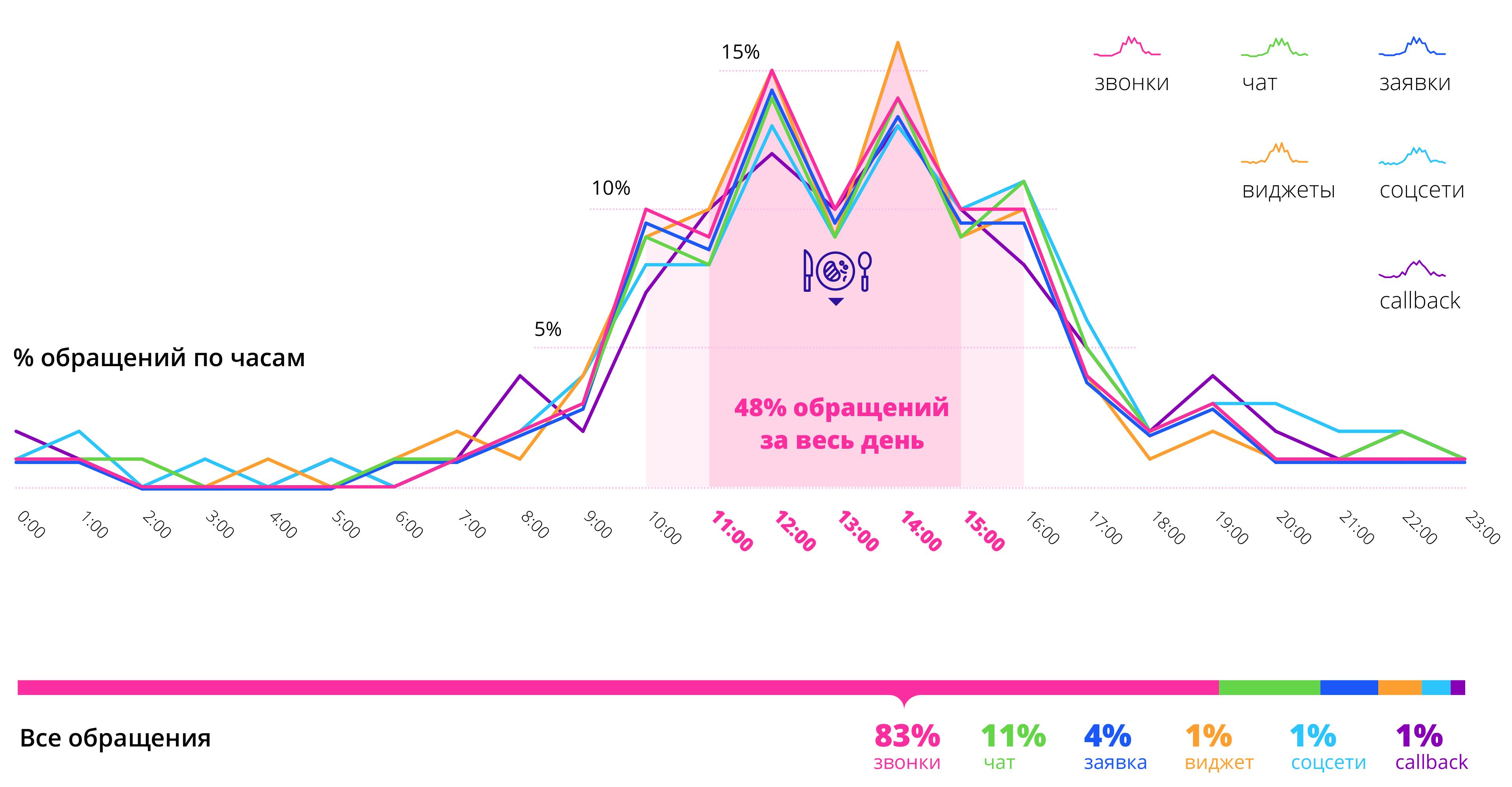 График входящих обращений в бухгалтерские фирмы по часам