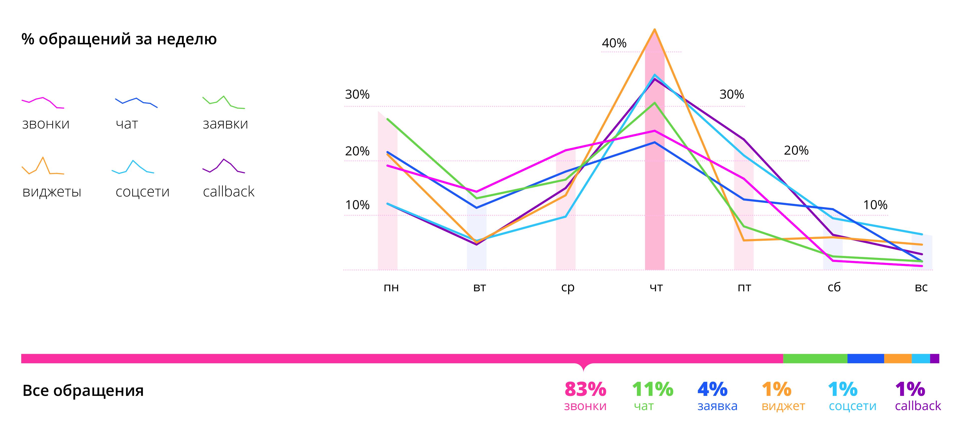 График входящих обращений в бухгалтерские фирмы по дням