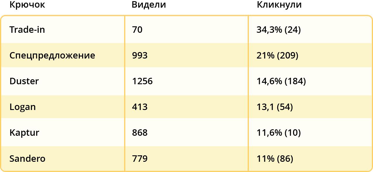 Процент конверсии сайта по крючкам