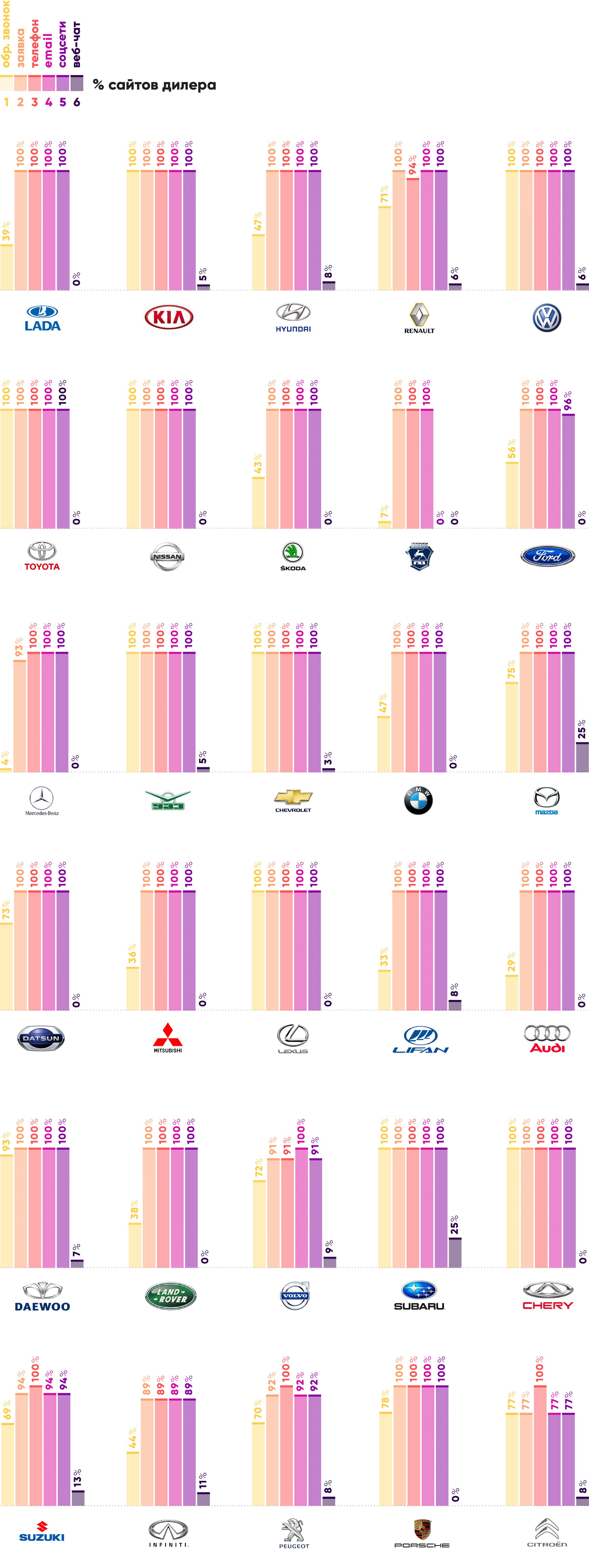 Способы связи на сайтах дилеров самых продаваемых марок в РФ
