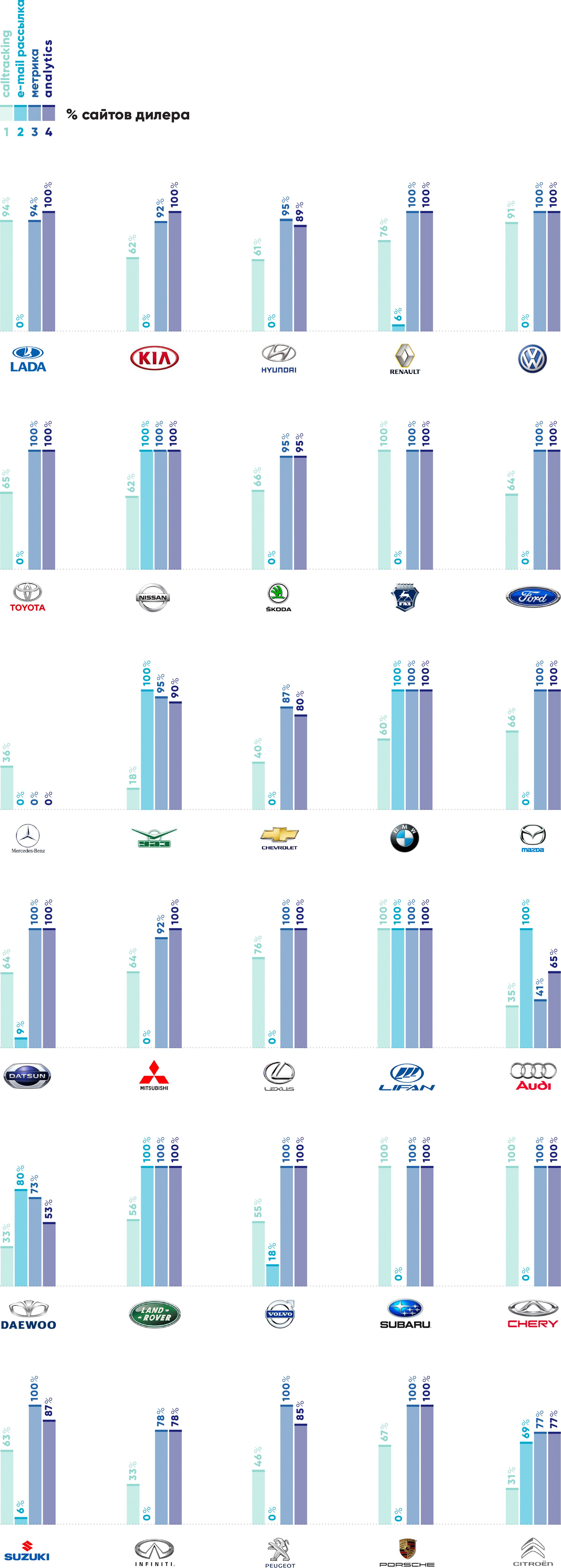 Маркетинговые сервисы на сайтах дилеров самых продаваемых марок в РФ