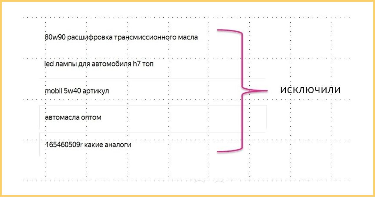 Минус слова - реклама интернет магазина автотоваров