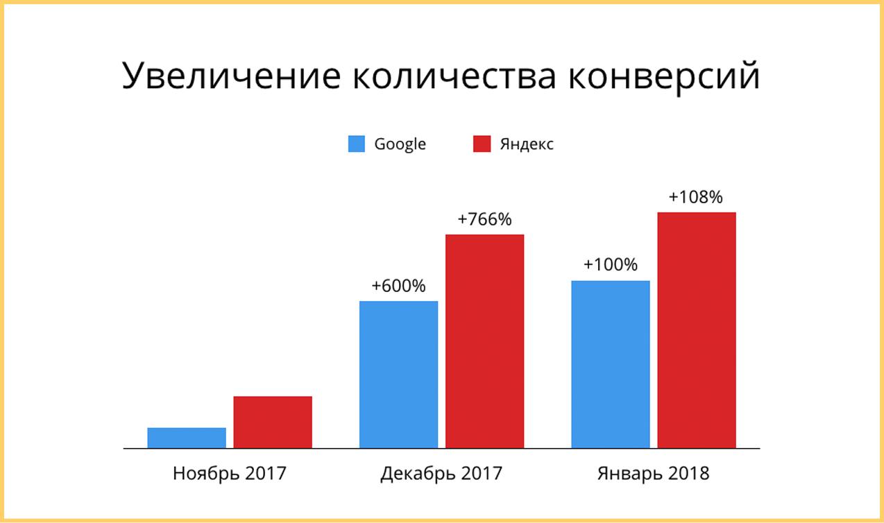 """Увеличение конверсии интернет магазина """"Маслёныч"""""""