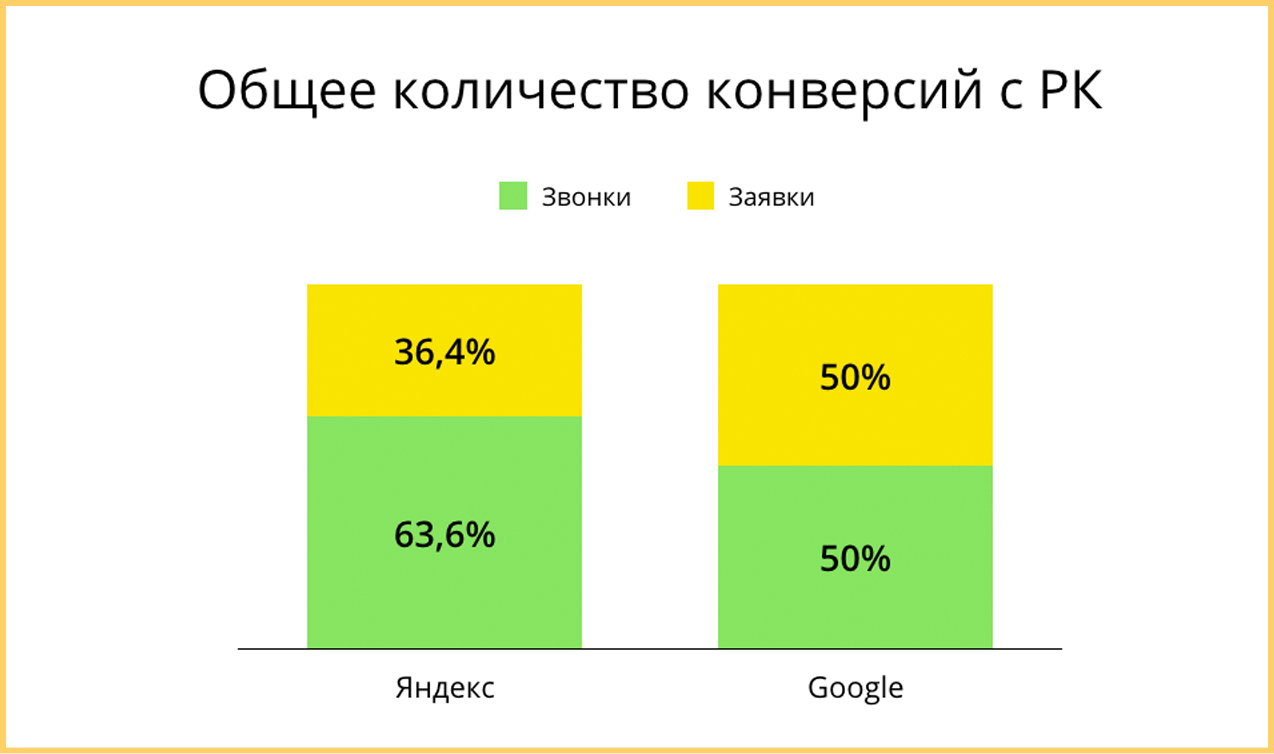 """Конверсия интернет магазина """"Маслёныч"""" после оптимизации рекламных кампаний"""
