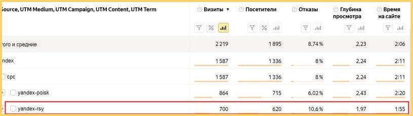 Какие результаты показала Яндекс Метрика у предыдущего подрядчика