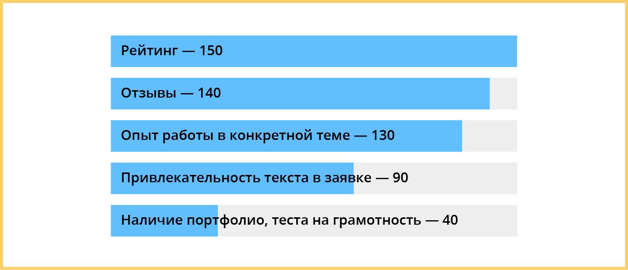 Как выбрать копирайтера? Рейтинг от опытных заказчиков.