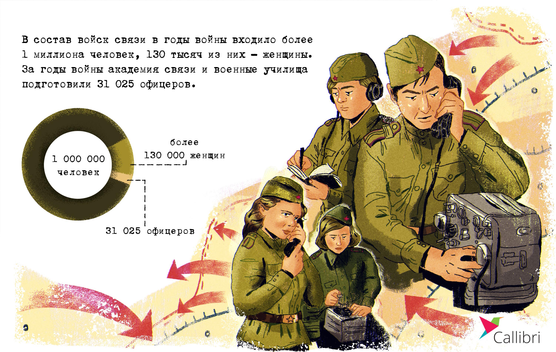 Количество офицеров в войсках связи - инфографика Callibri