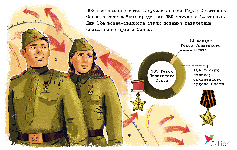 Количество Героев Советского Союза среди связистов - инфографика Callibri