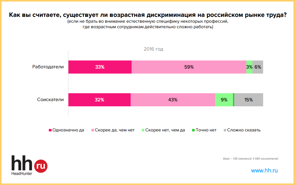 92% работодателей считают, что возрастная дискриминация существует - исследование HeadHinter