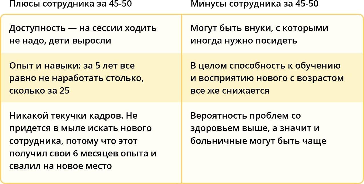 Плюсы и минусы сотрудников 45+