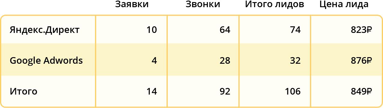 Результаты после начала работы биддера