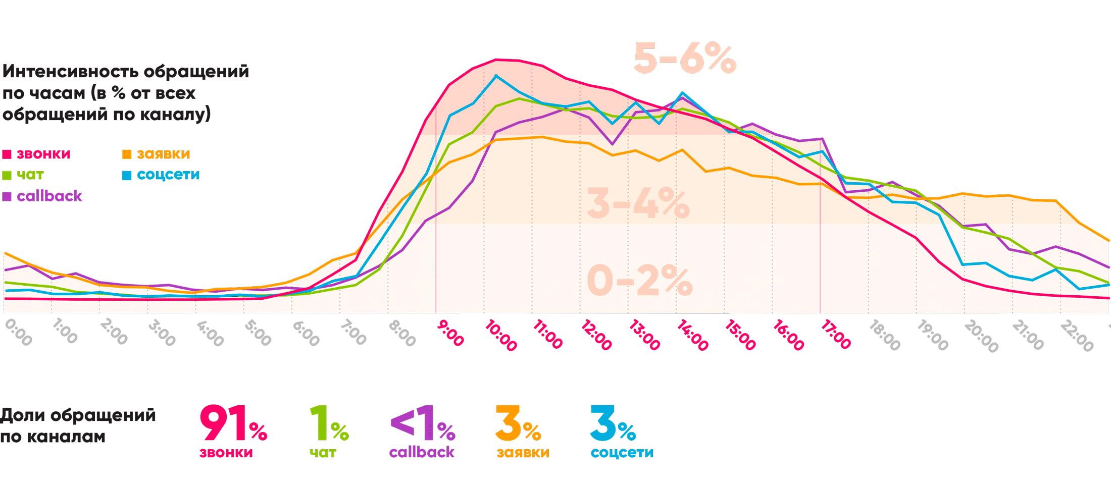 Клиенты наиболее активны в течение рабочего для с 9.00 до 17.00