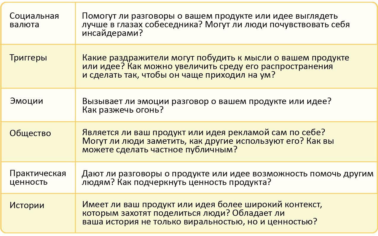 Принципы сарафанного радио