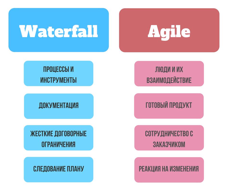Концепция традиционного маркетинга заметно проигрывает методологии Agile