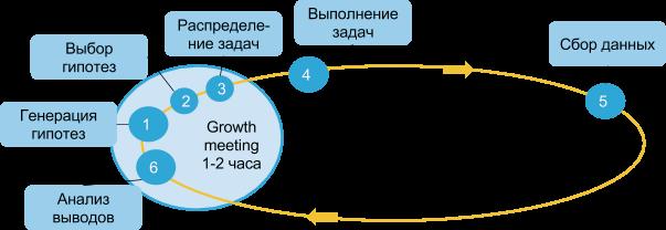 Agile маркетинг: схема работы отдела и сроки