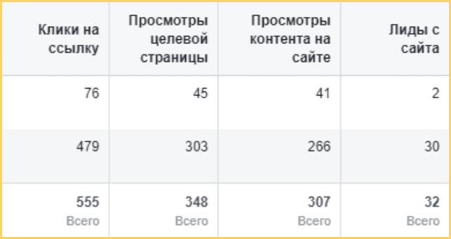 Настройка пикселя Facebook нужна, чтобы получать нужную статистику по событиям