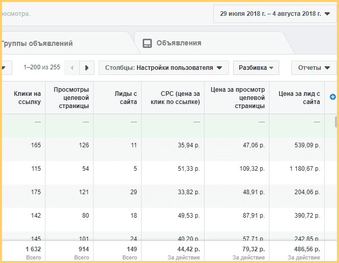 Результаты после оптимизации рекламных кампаний