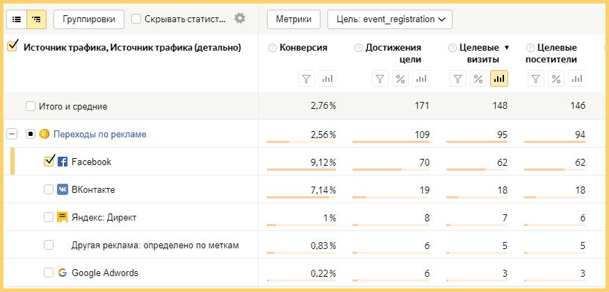 Данные Яндекс.Метрики за неделю: целевые визиты с рекламы на Фэйсбук