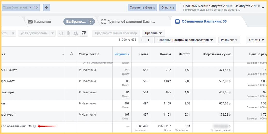 Результаты рекламных кампаний в Facebook за месяц