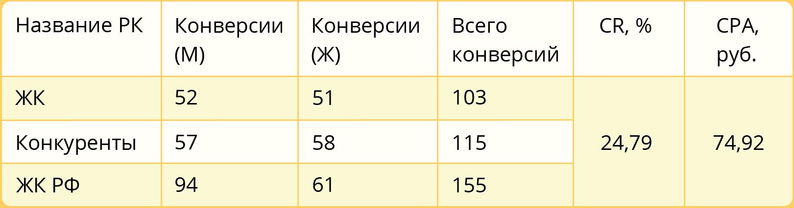 Результаты за 4 месяца работы РК после сегментации по полу