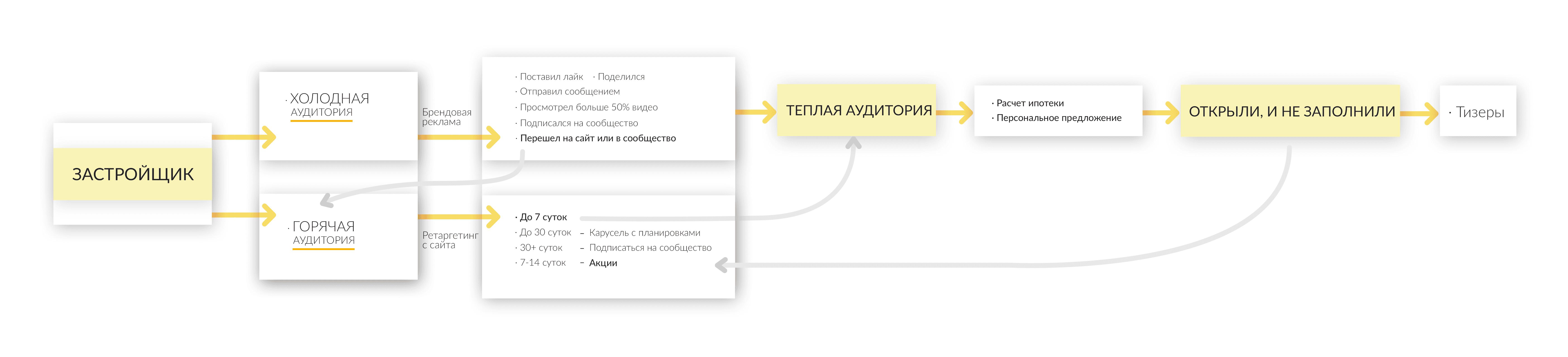 Продвижение объектов недвижимости через интернет - схема для ВКонтакте