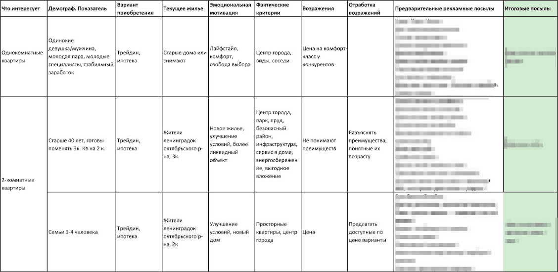 Маркетинговая матрица товара - пример 1