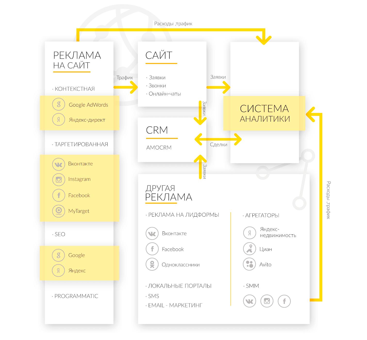 Продвижение сайта коммерческой недвижимости: схема инструментов
