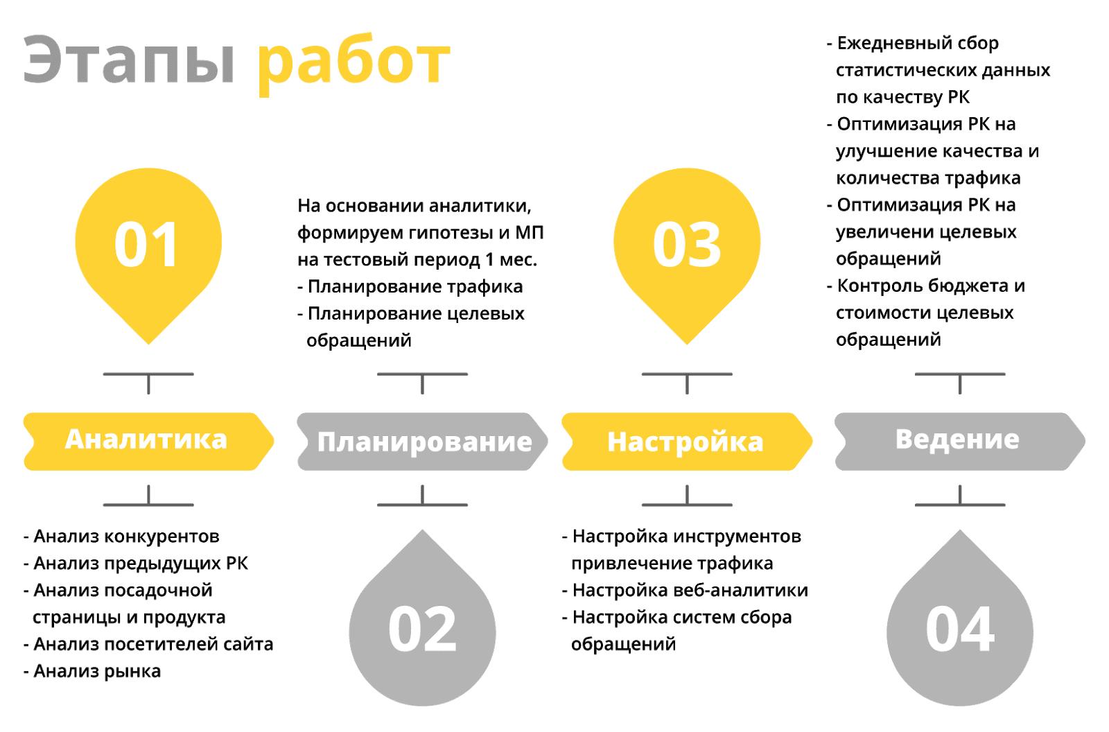 План продвижения сайта застройщика