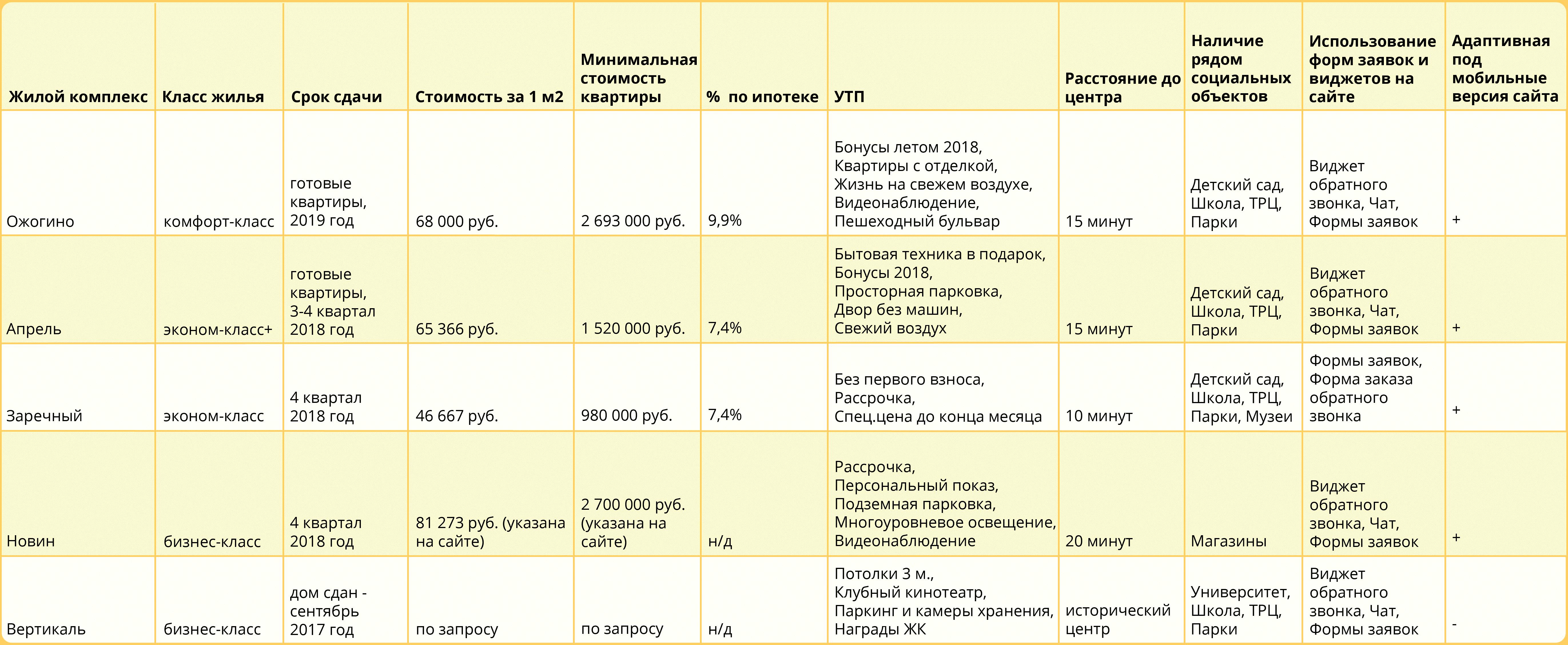 Сравнительный анализ конкурентов - пример застройщика