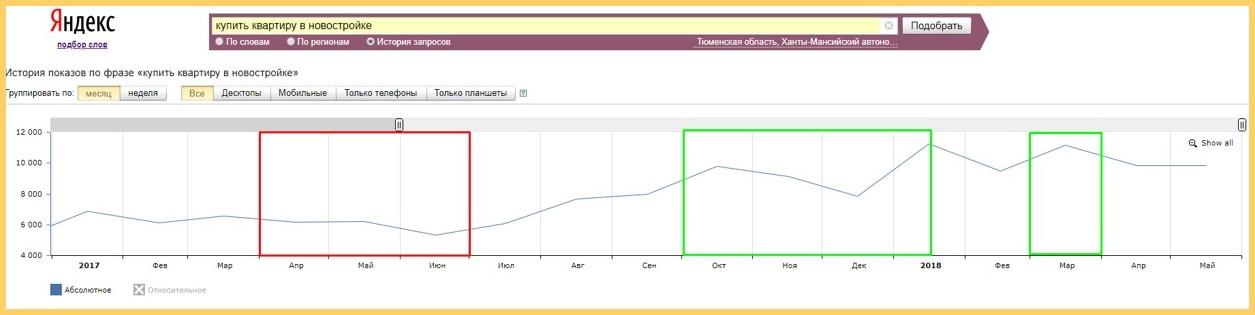 Динамика поисковой активности зависит от сезонности спроса на продукт