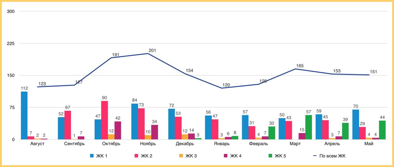 Целевые обращения на сайт застройщика в среднем 151 в месяц