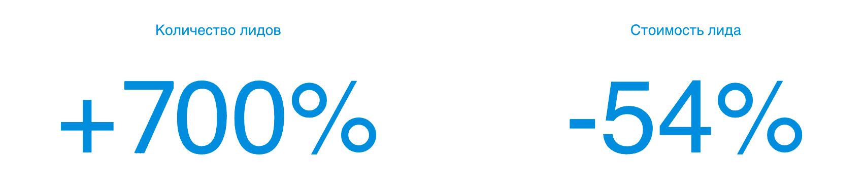 В результате количество обращений выросло на 700%, а стоимость снизилась на 54%