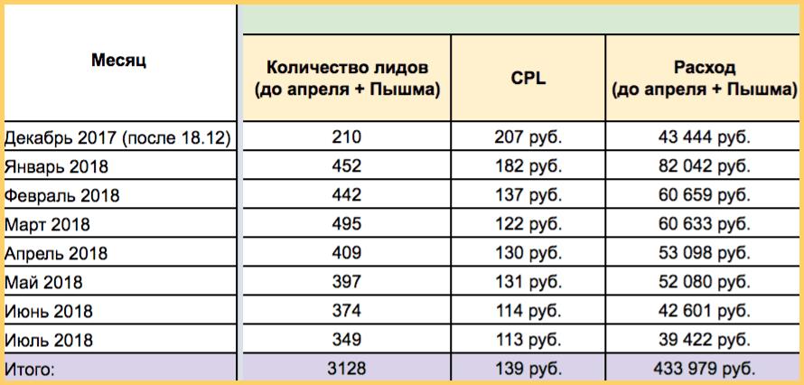 Результаты продвижения доставки еды за 7 месяцев