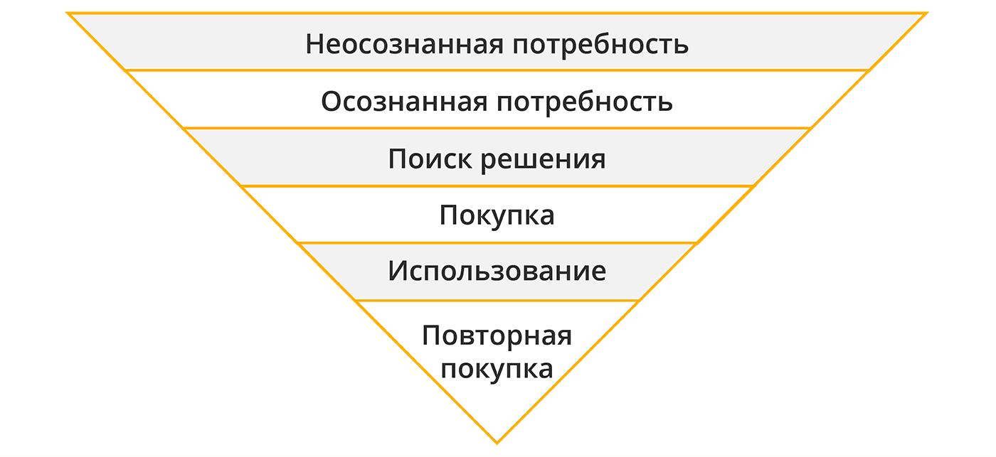 Этапы воронки продаж во входящем маркетинге