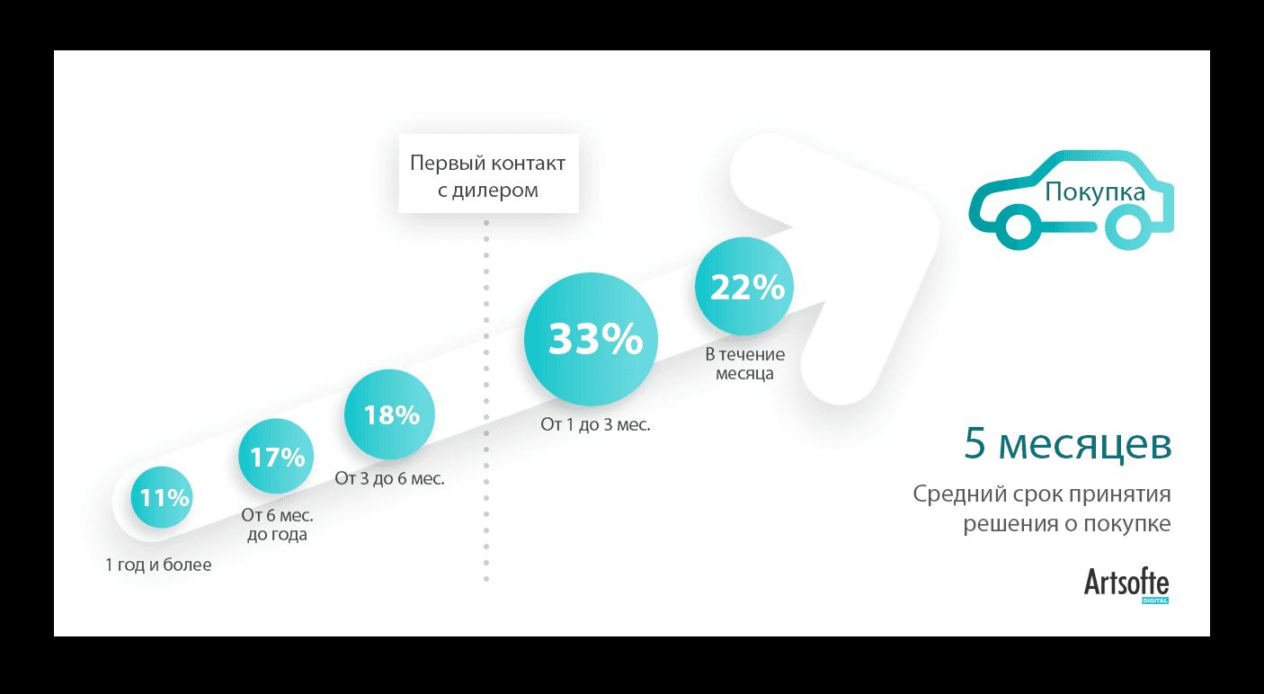 В среднем человек принимает решение о покупке авто за пять месяцев