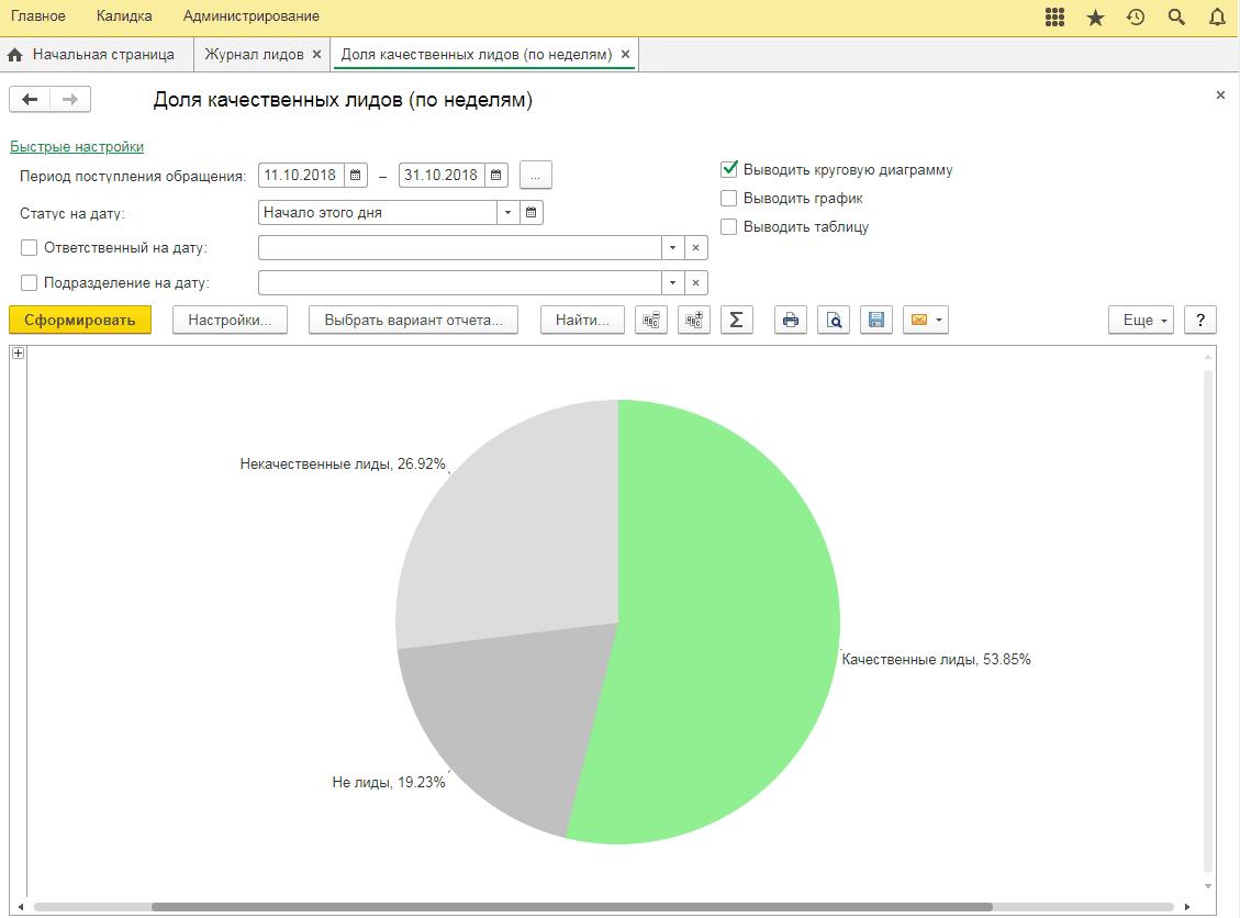 Изучайте качество лидов на понятных диаграммах
