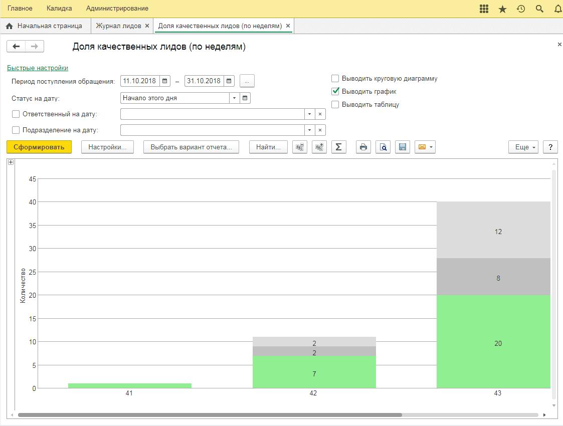 На графике можно увидеть распределение лидов по дням в рамках выбранного периода