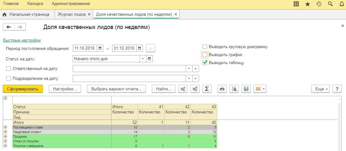 Данные можно сгруппировать в формате таблицы