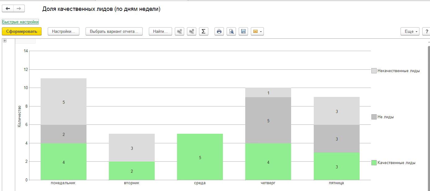 Синхронизация Callibri и 1С позволяет оценивать качество лидов в понятных диаграммах