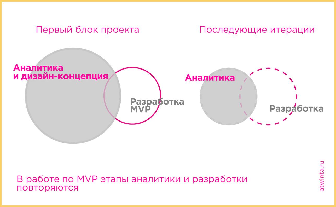 MVP проекта - это базовый набор функций сайта, без которого бизнес не может работать
