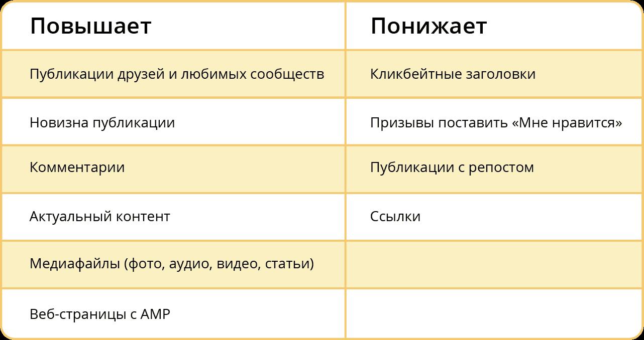 В постах ВКонтакте не стоит использовать кликбейт, призывы поставить лайки, ссылки и посты с репостом