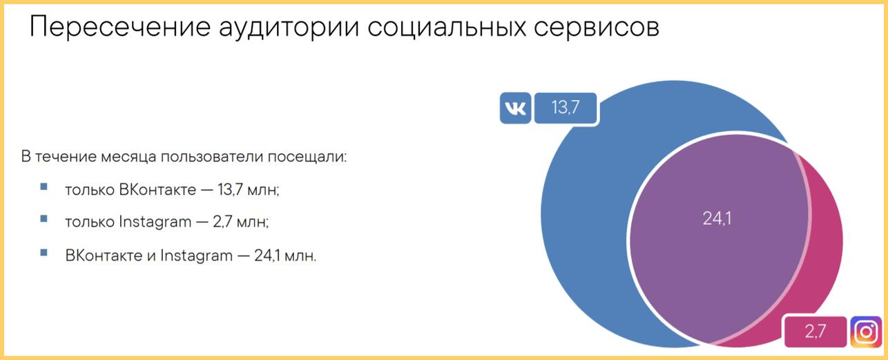 ВКонтакте и Instagram пересекаются в аудитории больше чем на 50%