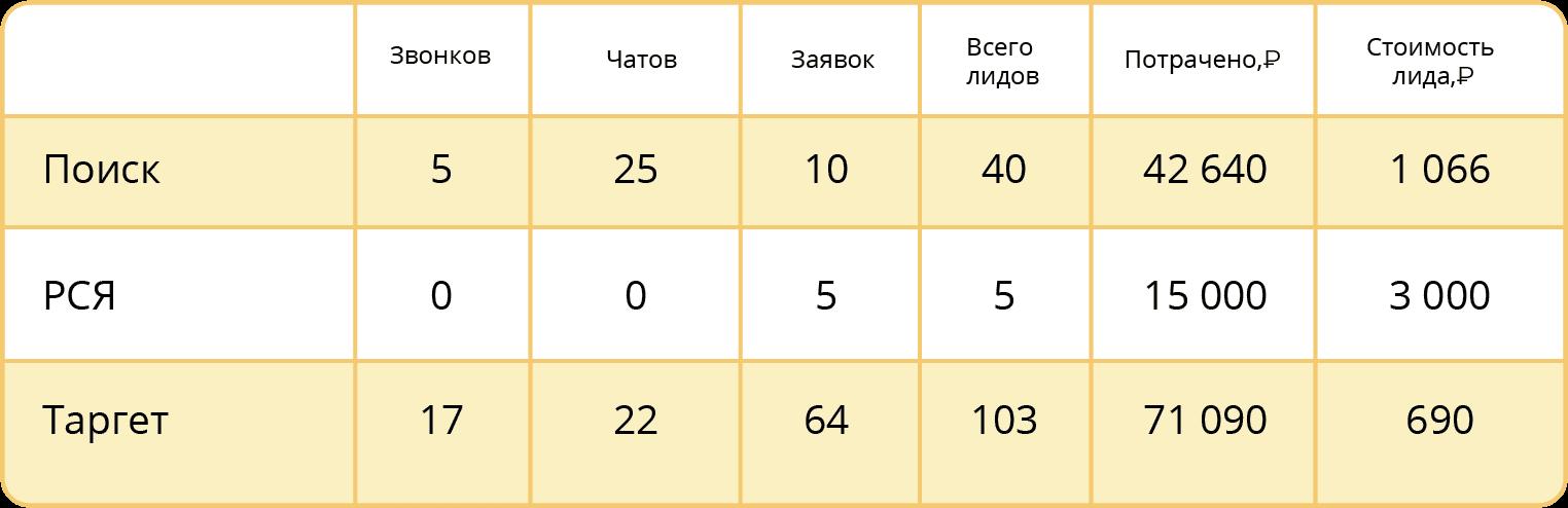 Как оценить эффективность рекламы? Составьте сводную таблицу и сравните показатели