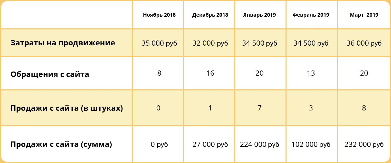 Результаты рекламных кампаний за пять месяцев работы агентства