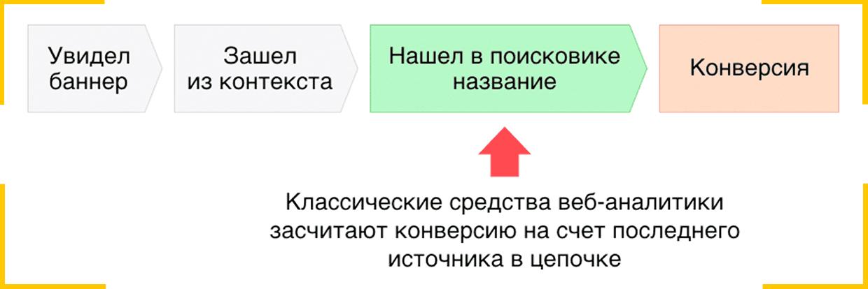 Разные модели атрибуции отдают предпочтение разным каналам