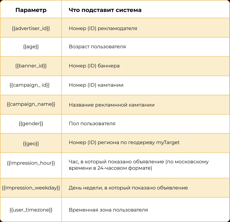 Динамические параметры меток для myTarget