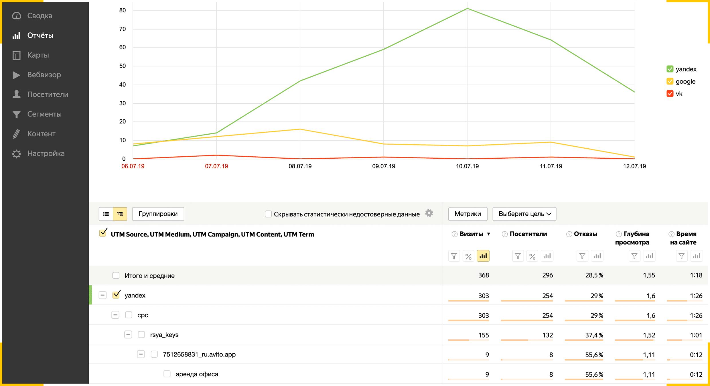 Как использовать UTM-метки в Яндекс.Метрике